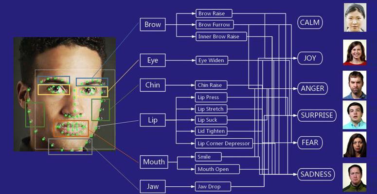 智能化人脸识别情绪管理考勤机将有希望替代人工考勤